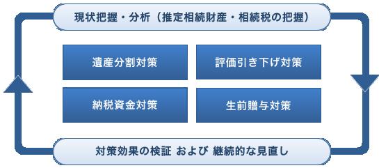 現状把握・分析(推定相続財産・相続税の把握)